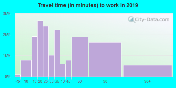 90807 zip code travel time to work (commute)