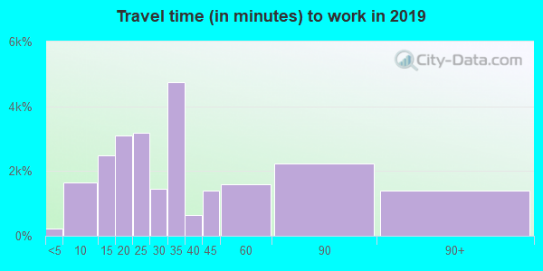 Travel time to work (commute) in zip code 90813