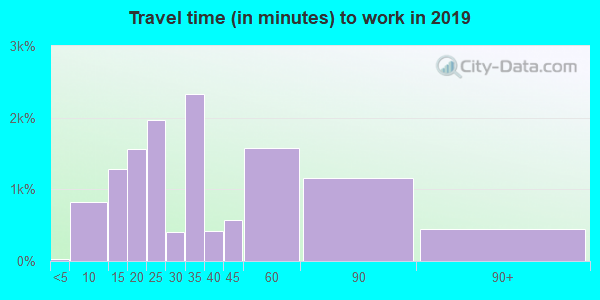 91010 zip code travel time to work (commute)