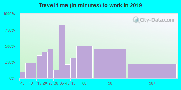 91020 zip code travel time to work (commute)