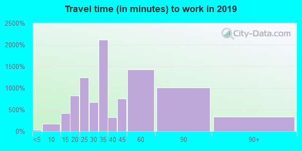 91040 zip code travel time to work (commute)