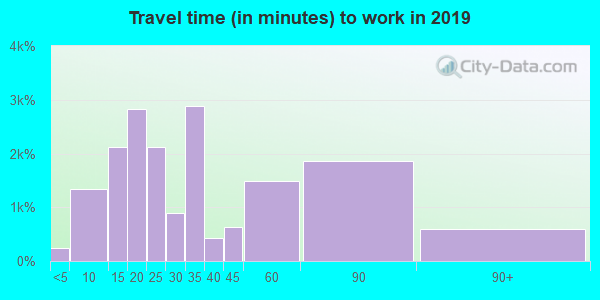 91104 zip code travel time to work (commute)