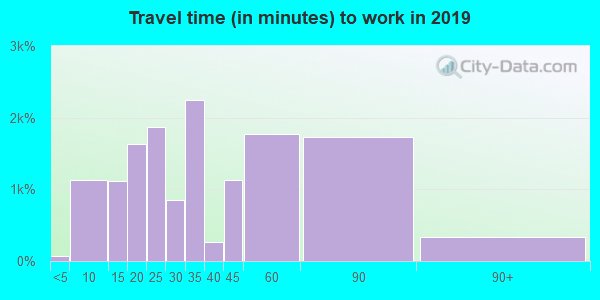 91214 zip code travel time to work (commute)