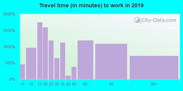91301 zip code travel time to work (commute)