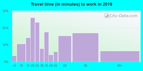 91321 zip code travel time to work (commute)
