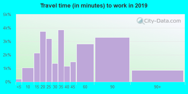 91344 zip code travel time to work (commute)