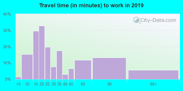 91362 zip code travel time to work (commute)