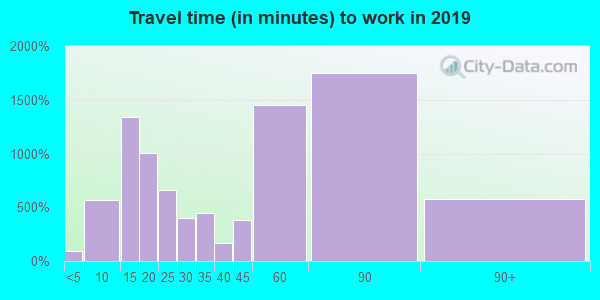 91381 zip code travel time to work (commute)