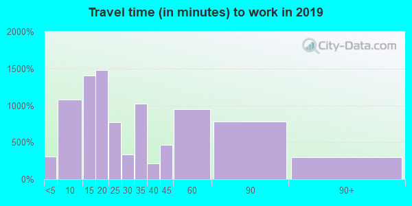 91506 zip code travel time to work (commute)