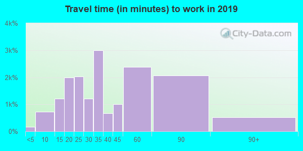 91604 zip code travel time to work (commute)