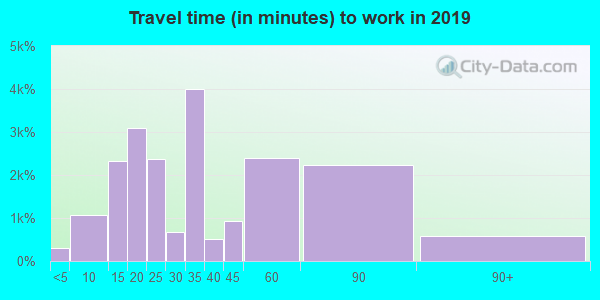 91606 zip code travel time to work (commute)