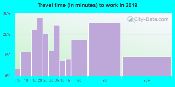 91701 zip code travel time to work (commute)