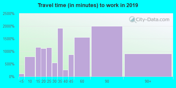 91724 zip code travel time to work (commute)
