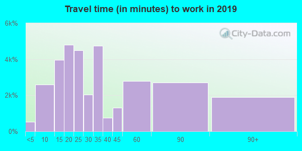 91730 zip code travel time to work (commute)