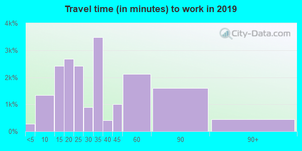 91733 zip code travel time to work (commute)