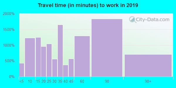 91741 zip code travel time to work (commute)