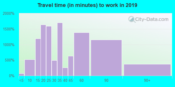 91775 zip code travel time to work (commute)