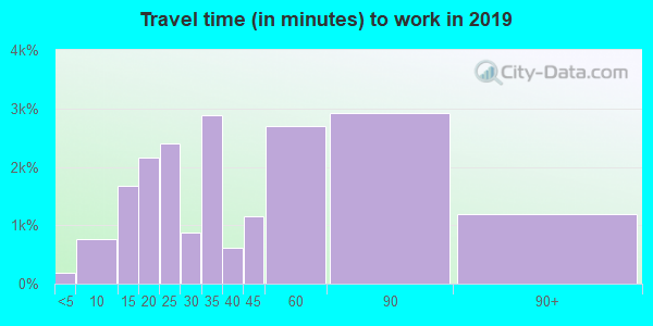 91789 zip code travel time to work (commute)
