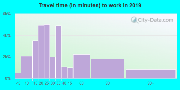91950 zip code travel time to work (commute)