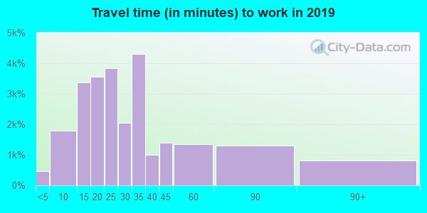 92020 zip code travel time to work (commute)