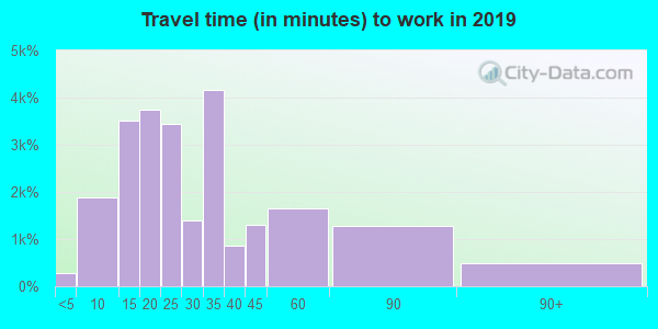 92025 zip code travel time to work (commute)