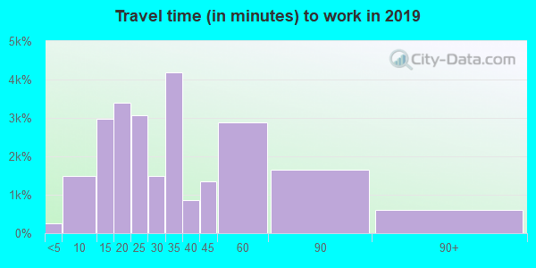 92026 zip code travel time to work (commute)