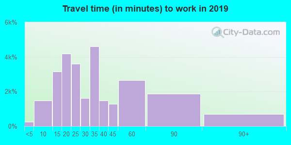 92027 zip code travel time to work (commute)