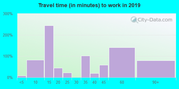 92061 zip code travel time to work (commute)
