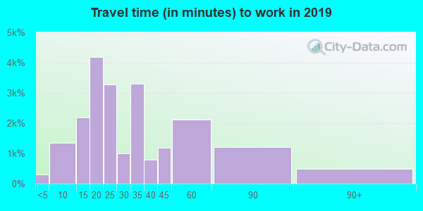 92078 zip code travel time to work (commute)