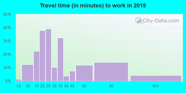 92083 zip code travel time to work (commute)