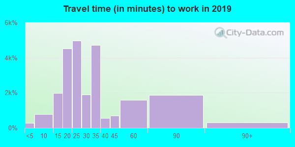 92084 zip code travel time to work (commute)