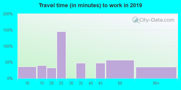 92091 zip code travel time to work (commute)