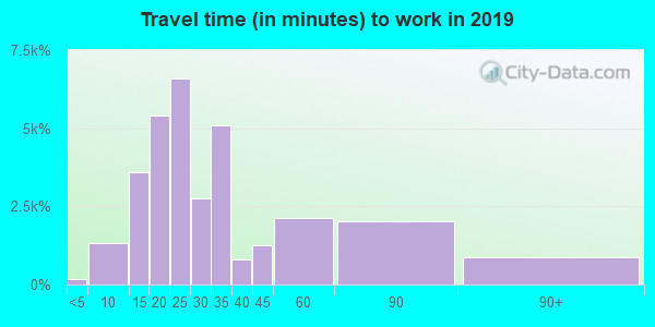 Travel time to work (commute) in zip code 92105