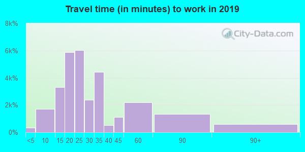 92115 zip code travel time to work (commute)