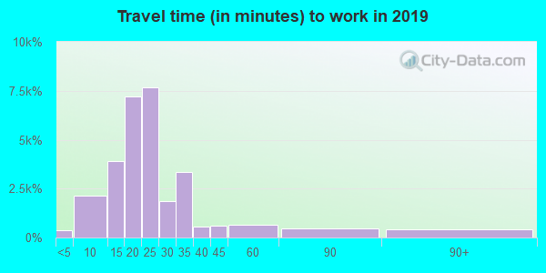 92117 zip code travel time to work (commute)