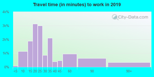 92120 zip code travel time to work (commute)