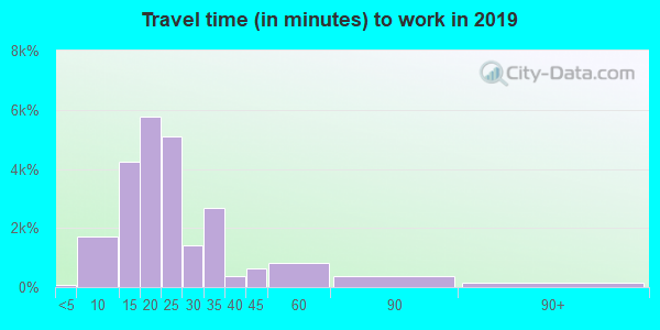 92122 zip code travel time to work (commute)