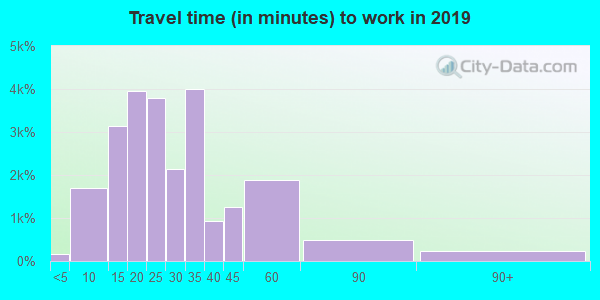 92128 zip code travel time to work (commute)
