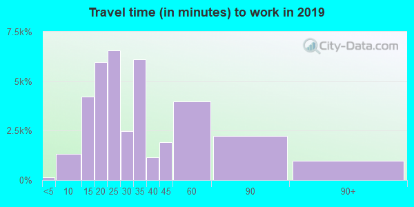 92154 zip code travel time to work (commute)