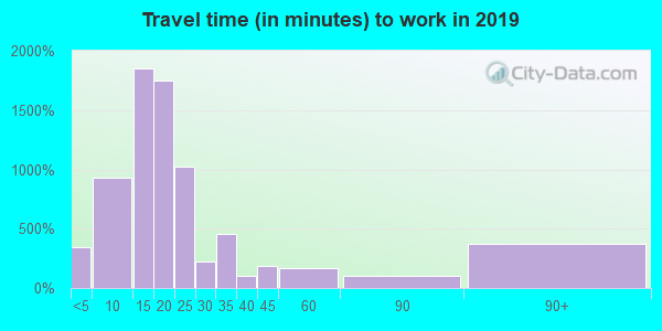 92211 zip code travel time to work (commute)
