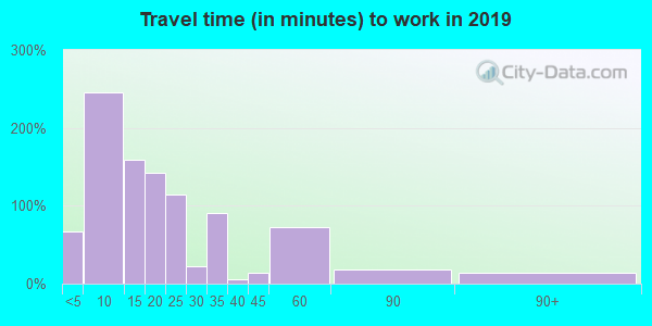 92233 zip code travel time to work (commute)