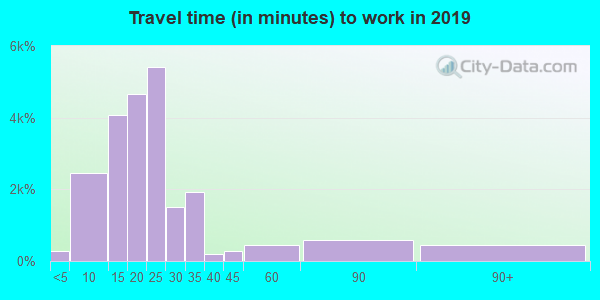 92234 zip code travel time to work (commute)