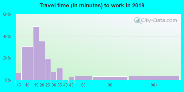 92243 zip code travel time to work (commute)