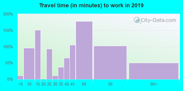 92275 zip code travel time to work (commute)