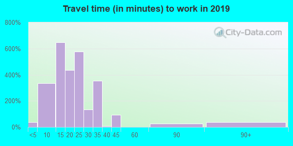 92276 zip code travel time to work (commute)