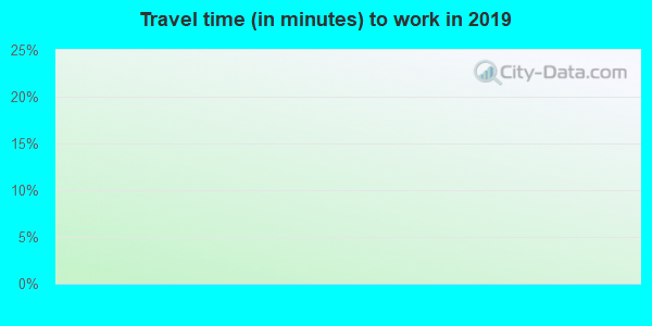 92280 zip code travel time to work (commute)