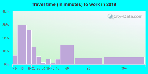 92311 zip code travel time to work (commute)