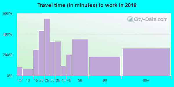 92320 zip code travel time to work (commute)