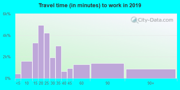 92324 zip code travel time to work (commute)