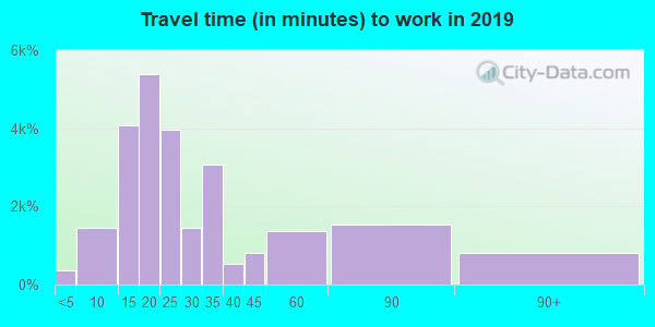 92346 zip code travel time to work (commute)